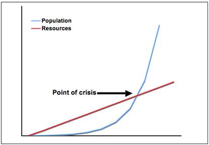malthus_graph
